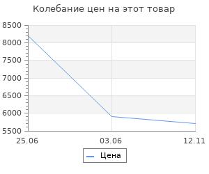 Изменение цены на Набор ковриков для ванны Sofi De Marko Amelia из 2 предметов (КВ-АМ-1-НБ)
