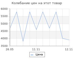 Изменение цены на Коврик для ванны Sofi De Marko Trinity 100х60 см