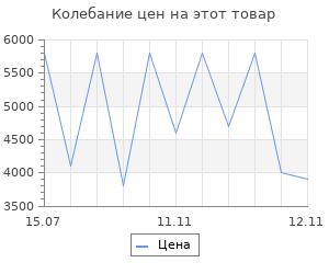 Изменение цены на Коврик для ванны Sofi De Marko Stella 100х60 см