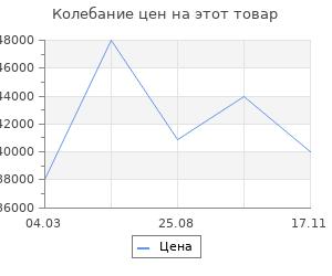 Изменение цены на Обрамление RealFlame Romano 33 WT
