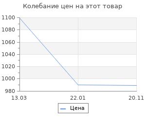 Изменение цены на Коврик Велий Честер серый 80х120
