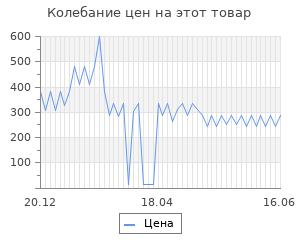 Изменение цены на Мулине Bestex (106)