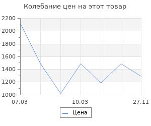 Изменение цены на Ящик для инструментов Finder 53х20х21 см