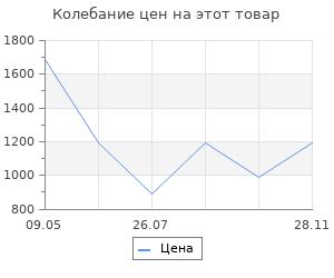 Изменение цены на Ящик для инструментов Finder