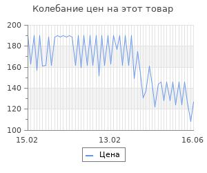 Изменение цены на Заготовка для декорирования из пенопласта 'Яйцо', h 14см, d 10см (2 части)