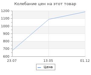 Изменение цены на Коврик для ванной Velcoc Minorca 50х80 см