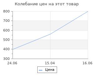 Изменение цены на Брелок KLIFFMAN Нож