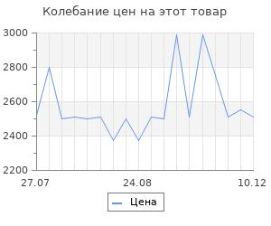 Изменение цены на Добавка к пище ULTRASELEM 400 мг капсулы 60 шт.