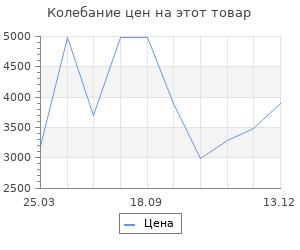 Изменение цены на Конвектор Zanussi Forte Calore 2.0 ZCH/S-500 MR