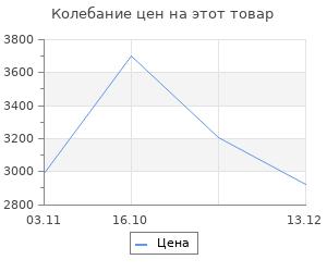 Изменение цены на Блок управления Ballu BCT/EVU- 2.5I