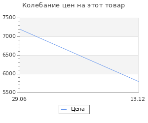 Изменение цены на Обогреватель Ballu BIGH-5