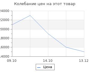 Изменение цены на Тепловая завеса Ballu BHC-L15S09-SP