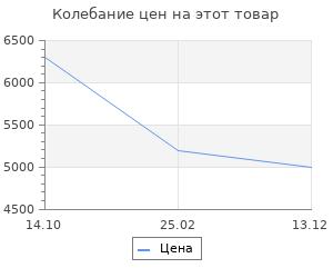 Изменение цены на Тепловая завеса Ballu BHC-L06S03-S