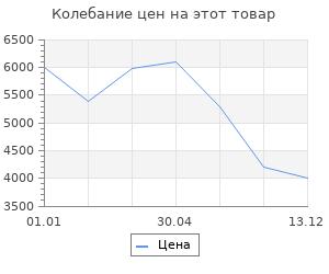 Изменение цены на Тепловая завеса Ballu BHC-L05S02-S
