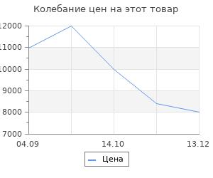 Изменение цены на Тепловая завеса Ballu BHC-L08-S05-M