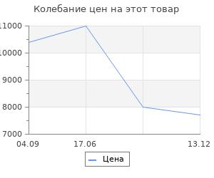 Изменение цены на Тепловая завеса Ballu BHC-L08-S05