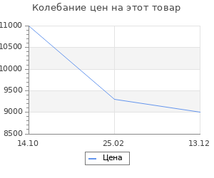 Изменение цены на Тепловая завеса Ballu BHC-L09S03-SP