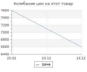 Изменение цены на Тепловая завеса Ballu BHC-L09S03-ST