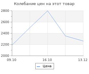 Изменение цены на Блок управления Ballu BCT/EVU-2.5E