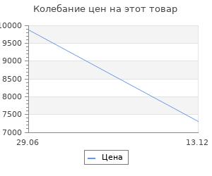 Изменение цены на Обогреватель Ballu BIGH-55 Black