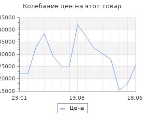 Изменение цены на Серьги SOKOLOV из золота с родолитами и фианитами