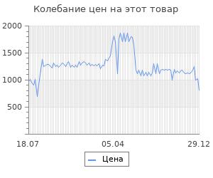 Изменение цены на Светильник Sonnen OU-607  (236682)