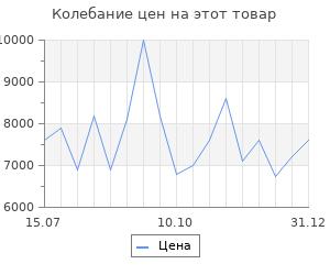 Изменение цены на Увлажнитель воздуха Electrolux EHU-3610D GlossLine