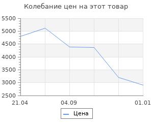 Изменение цены на Коврик для ванной комнаты Ridder Chic серый 55х50 см