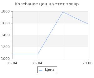 """Изменение цены на Футболка """"Алиса"""" Яндекс мужская (размер M), белый"""
