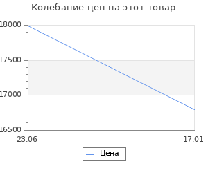 Изменение цены на Кухонный гарнитур Бьянка Салатовые блестки/Белый