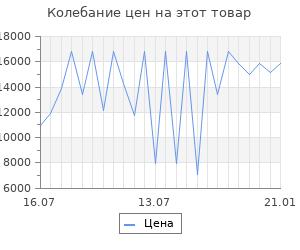Изменение цены на Бактерицидный рециркулятор trendvision tvst1