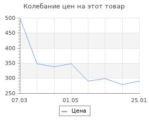 Изменение цены на Грязезащитный поддон HAMAT черный 74х37 см