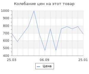 Изменение цены на Коврик Velcoc Digit в ассортименте 40х60 см
