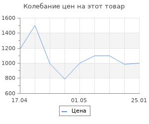 Изменение цены на Грязезащитный коврик HAMAT Supreme антрацит 45х75 см