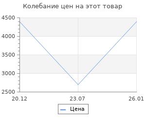 Изменение цены на Коврик для ванной Grund Marla кремовый 60х90 см