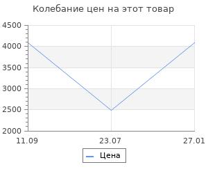 Изменение цены на Коврик для ванной Grund Lake серебряный 60х90 см