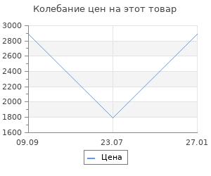 Изменение цены на Коврик для туалета Grund Marla кремовый 60х60 см