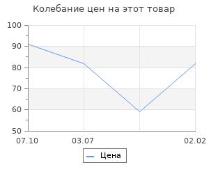 Изменение цены на Основа для творчества и декорирования «Круг с рамкой из верёвки» D= 20 см