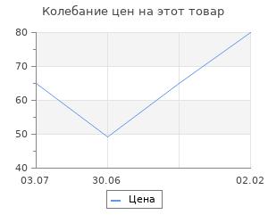 Изменение цены на Основа для творчества и декорирования «Круг с холстиной» D= 15 см