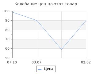 Изменение цены на Основа для творчества и декорирования «Круг с рамкой из верёвки» D= 25 см
