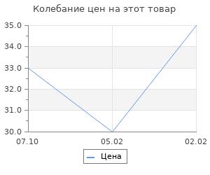 Изменение цены на Основа для творчества и декора «Машина», набор 10 шт., размер 1 шт: 20×11 см