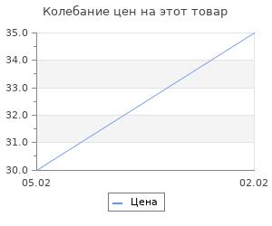 Изменение цены на Основа для творчества и декора «Лист», набор 10 шт., размер 1 шт: 20×13,5 см