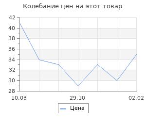 Изменение цены на Основа для творчества и декора «Мишка», набор 10 шт., размер 1 шт: 14×15,5 см