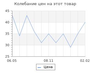 Изменение цены на Основа для творчества и декора «Корона», набор 10 шт., размер 1 шт: 15,5×14 см