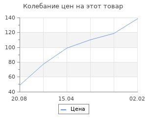Изменение цены на Набор для творчества Пасха (2х2), 11,5х11,5 см; 4,5х4,5 см.