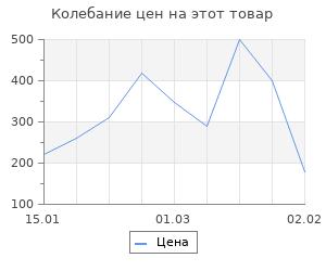 """Изменение цены на Наполнитель декоративный """"Волшебные шарики"""", оранжевый, 50 г"""