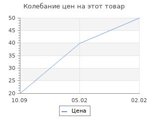 Изменение цены на Основа для творчества и декора «Цилиндр», набор 4 шт., размер 1 шт: 10 × 4 см