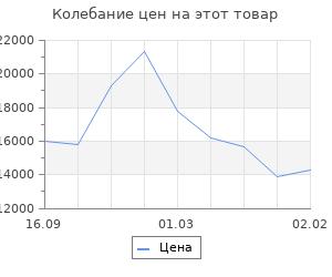 Изменение цены на Кухня Нова 1.5 м МДФ, Магнолия/Деним