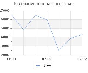 Изменение цены на Кухня Нова 1.5 м МДФ, Белый/Фисташка