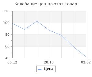 Изменение цены на Конус из пенопласта, 15 х 7 см